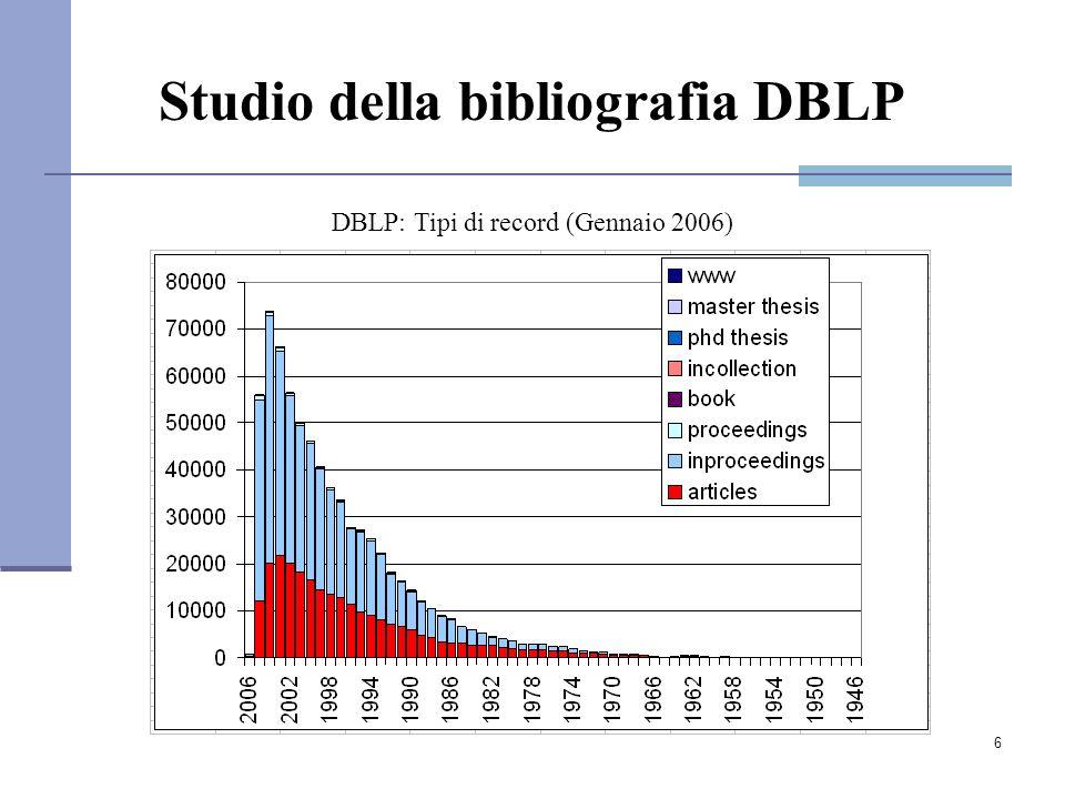 6 DBLP: Tipi di record (Gennaio 2006) Studio della bibliografia DBLP