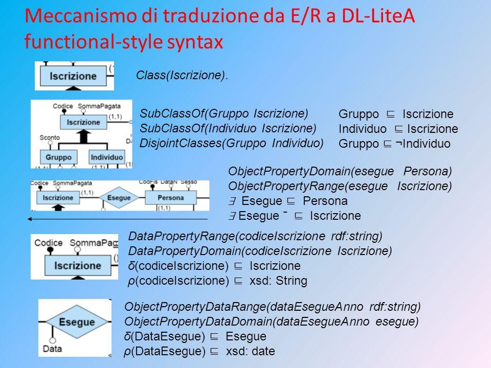 Meccanismo di traduzione da E/R a DL-LiteA functional-style syntax Class(Iscrizione). SubClassOf(Gruppo Iscrizione) SubClassOf(Individuo Iscrizione) D