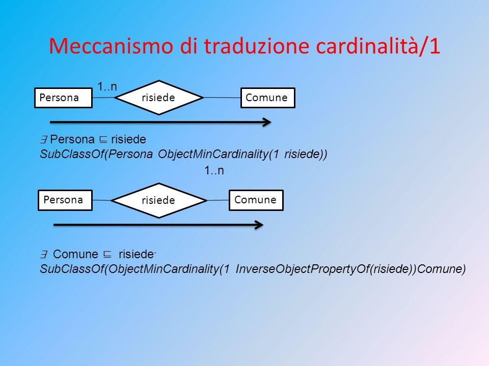 Meccanismo di traduzione cardinalità/1 Persona risiede Comune 1..n Persona risiede SubClassOf(Persona ObjectMinCardinality(1 risiede)) Persona risiede