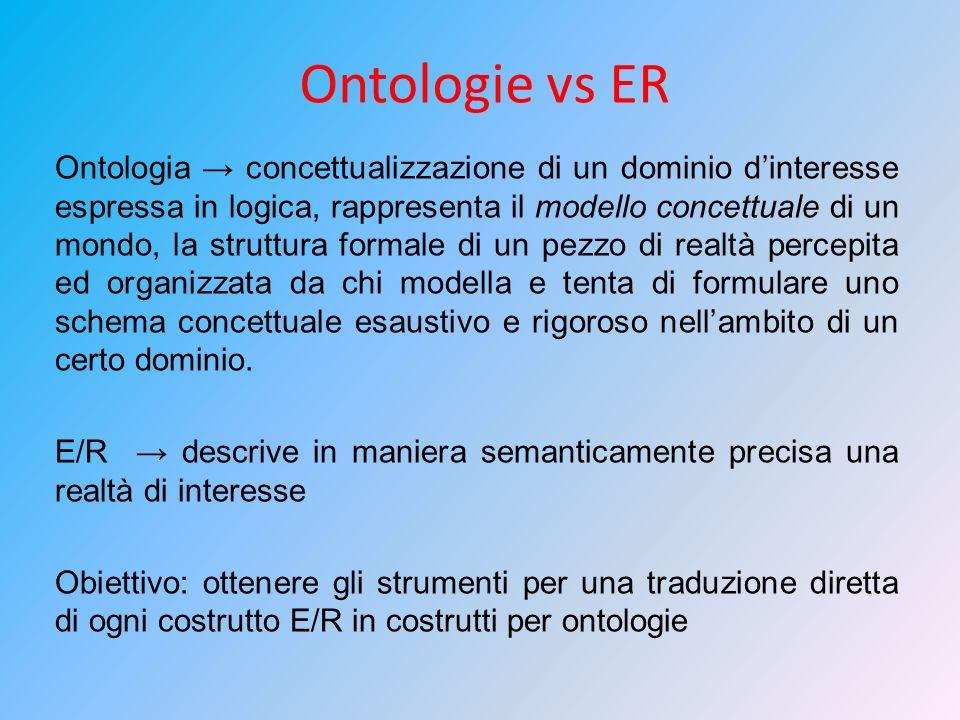 Ontologie vs ER Ontologia concettualizzazione di un dominio dinteresse espressa in logica, rappresenta il modello concettuale di un mondo, la struttur