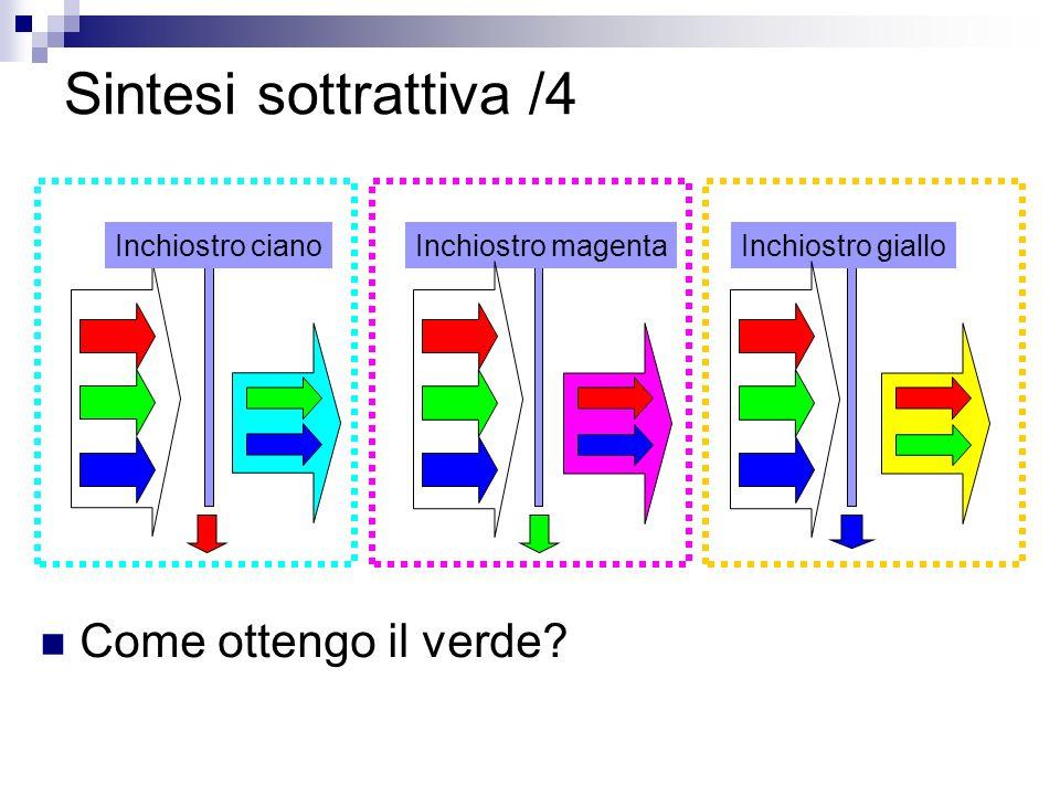 Sintesi sottrattiva /4 Inchiostro cianoInchiostro magentaInchiostro giallo Come ottengo il verde?