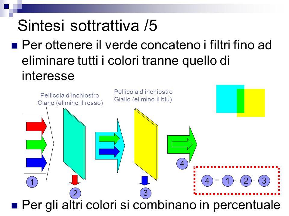 Per ottenere il verde concateno i filtri fino ad eliminare tutti i colori tranne quello di interesse Per gli altri colori si combinano in percentuale Sintesi sottrattiva /5 Pellicola dinchiostro Ciano (elimino il rosso) Pellicola dinchiostro Giallo (elimino il blu) 4 3 1 2 4 123 =--