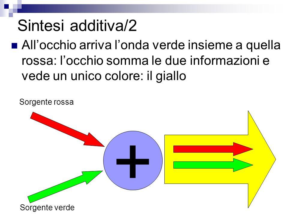 Sintesi additiva/2 Allocchio arriva londa verde insieme a quella rossa: locchio somma le due informazioni e vede un unico colore: il giallo + Sorgente rossa Sorgente verde