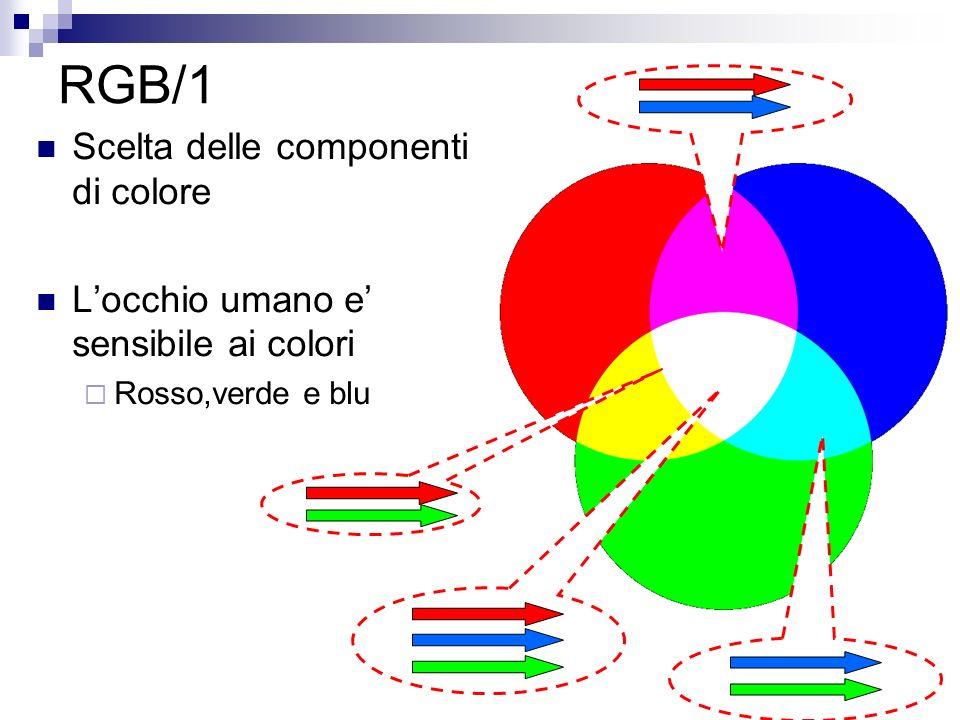 RGB/1 Scelta delle componenti di colore Locchio umano e sensibile ai colori Rosso,verde e blu