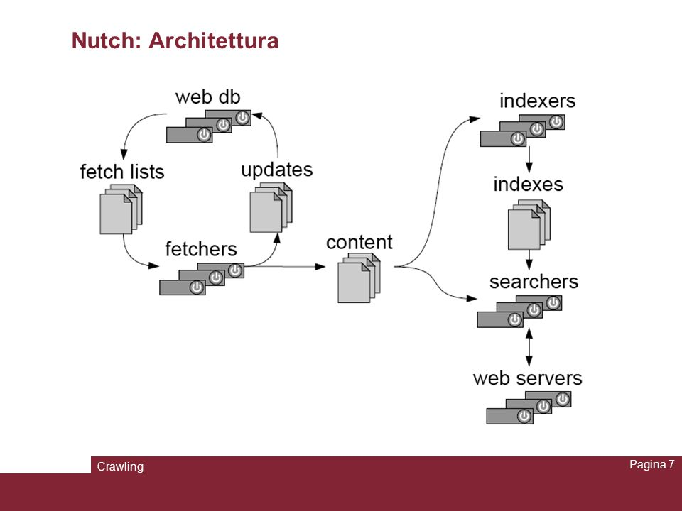Crawling Pagina 18 Raccolta delle pagine del DIS Creare nella directory radice di nutch il file urls e inserire la url della home page del sito di cui si vuole fare crawling: –Es: http://www.dis.uniroma1.it Modificare il file conf/crawl-urlfilter.txt (x la release 1.1) conf/automaton-urlfilter.txt (x la release 1.4) per personalizzare la raccolta.
