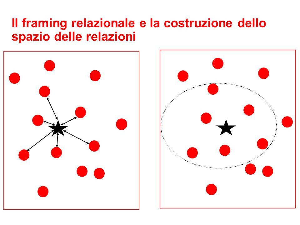 Il framing relazionale e la costruzione dello spazio delle relazioni