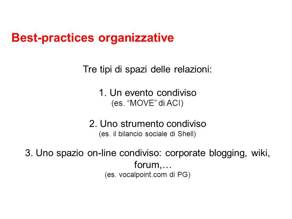 Best-practices organizzative Tre tipi di spazi delle relazioni: 1.Un evento condiviso (es.