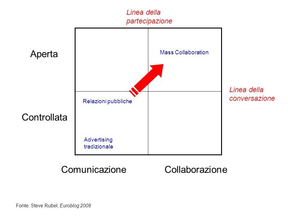 Aperta Controllata ComunicazioneCollaborazione Fonte: Steve Rubel, Euroblog 2008 Linea della conversazione Linea della partecipazione Advertising tradizionale Relazioni pubbliche Mass Collaboration