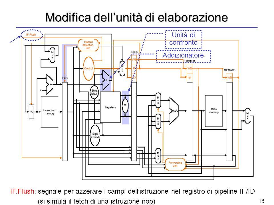 14 Riduzione dei tempi (3) 3.Per aggiornare il PC –Si sposta nello stadio IF la porta AND con ingressi il segnale di controllo Branch e luscita dellun