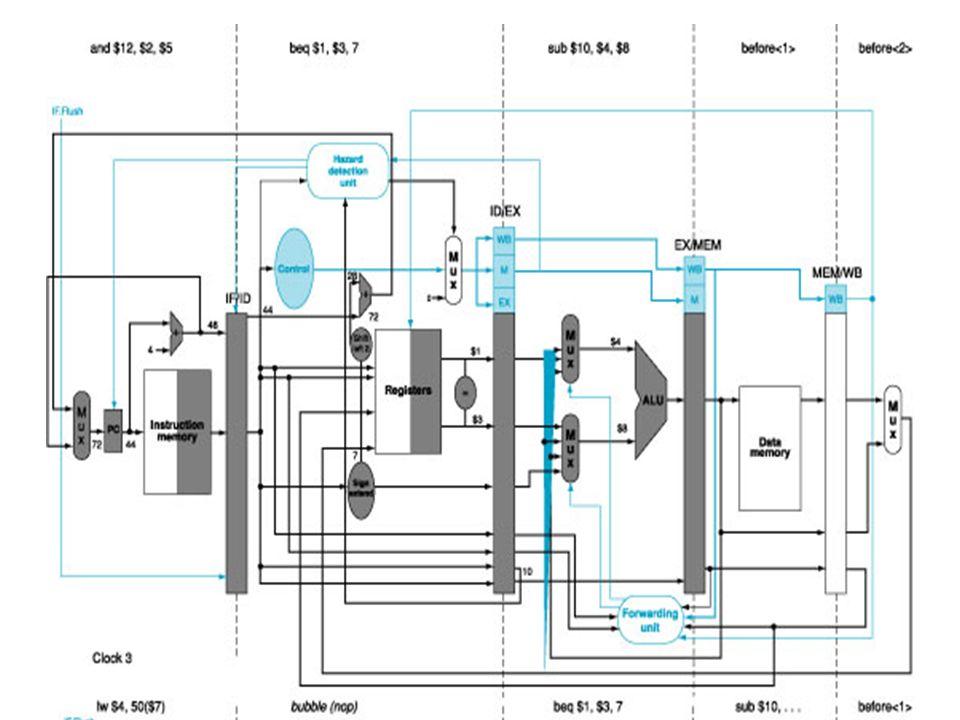 17 Esempio: cicli di clock 3 e 4 Listruzione and entra nella pipeline (branch not taken) Nello stadio ID si determina che il salto deve essere eseguit