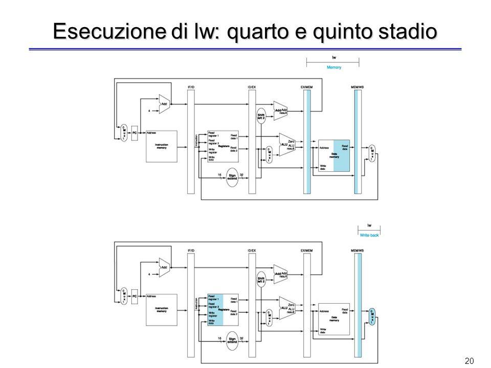 19 Esecuzione di lw: terzo stadio