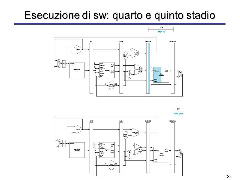 21 Esecuzione di sw: terzo stadio Il valore del secondo registro viene scritto nel registro ID/EX per poterlo usare nello stadio MEM