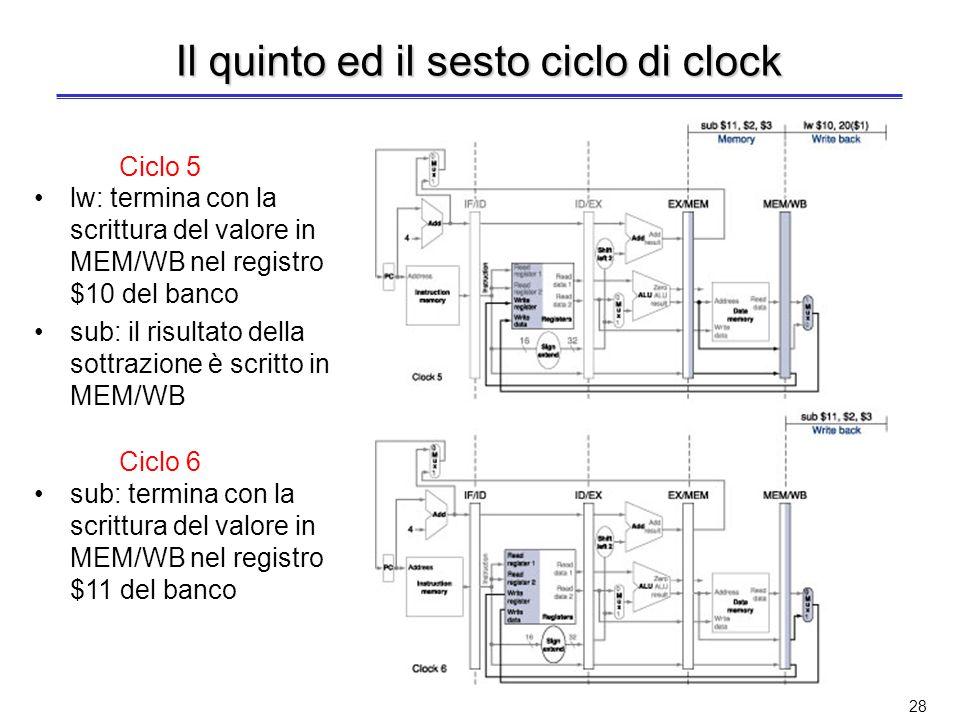 27 Il terzo ed il quarto ciclo di clock lw: entra nello stadio EX sub: entra nello stadio ID lw: entra nello stadio MEM e legge la locazione di memoria con indirizzo salvato in EX/MEM sub: entra nello stadio EX; il risultato della sottrazione è scritto in EX/MEM alla fine del ciclo Ciclo 4 Ciclo 3