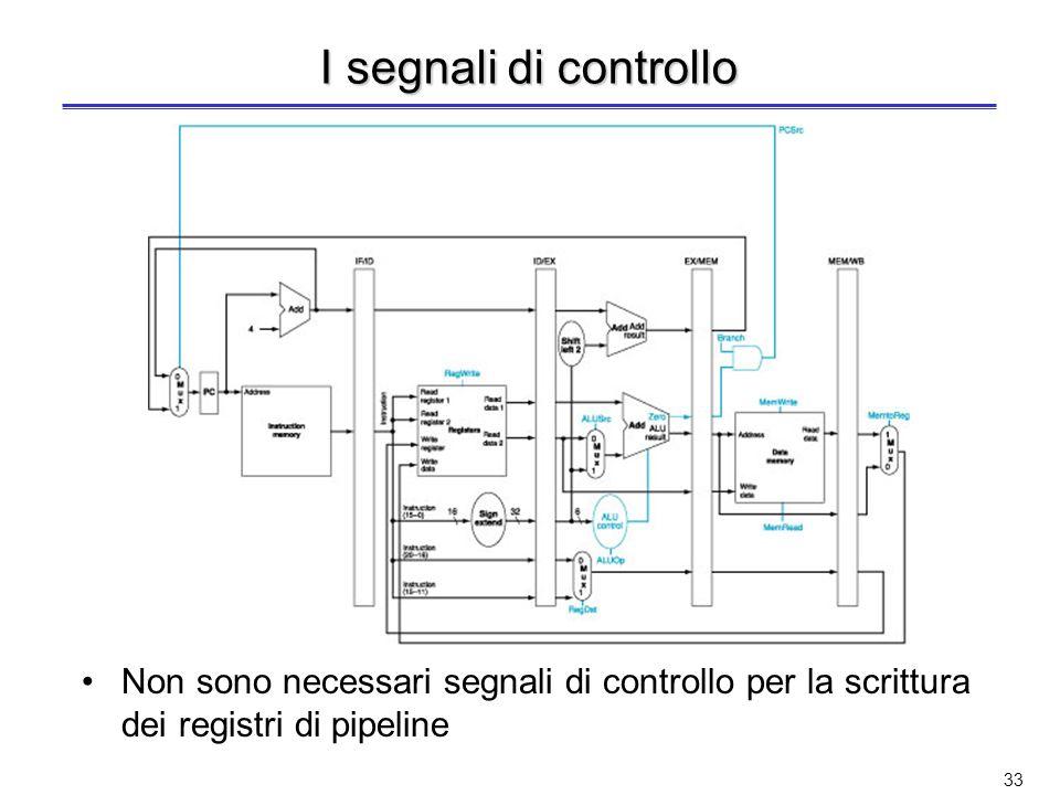 32 Controllo dellunità con pipeline I dati viaggiano attraverso gli stadi della pipeline Tutti i dati appartenenti ad unistruzione devono essere mante