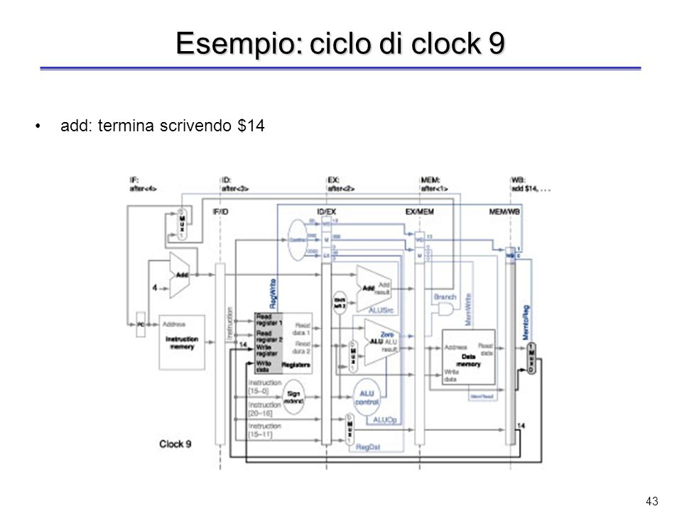 42 Esempio: cicli di clock 7 e 8 add: in EX/MEM scritti $8+$9 e 14 or: in MEM/WB scritti $6 OR $7 e 13 and: termina scrivendo $12 add: in MEM/WB scritti $8+$9 e 14 or: termina scrivendo $13 MEM: add $14, …