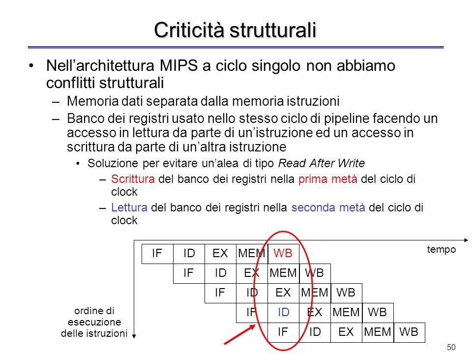 49 Le criticità (2) Criticità strutturale –Tentativo di usare la stessa risorsa hardware da parte di diverse istruzioni in modi diversi nello stesso c