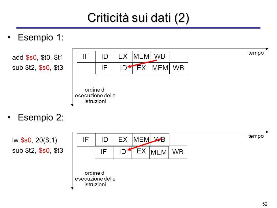 51 Criticità sui dati Unistruzione dipende dal risultato di unistruzione precedente che è ancora nella pipeline Esempio 1: add $s0, $t0, $t1 sub $t2, $s0, $t3 –Uno degli operandi sorgente di sub ($s0) è prodotto da add, che è ancora nella pipeline –Criticità sui dati di tipo define-use Esempio 2: lw $s0, 20($t1) sub $t2, $s0, $t3 –Uno degli operandi sorgente di sub ($s0) è prodotto da lw, che è ancora nella pipeline –Criticità sui dati di tipo load-use
