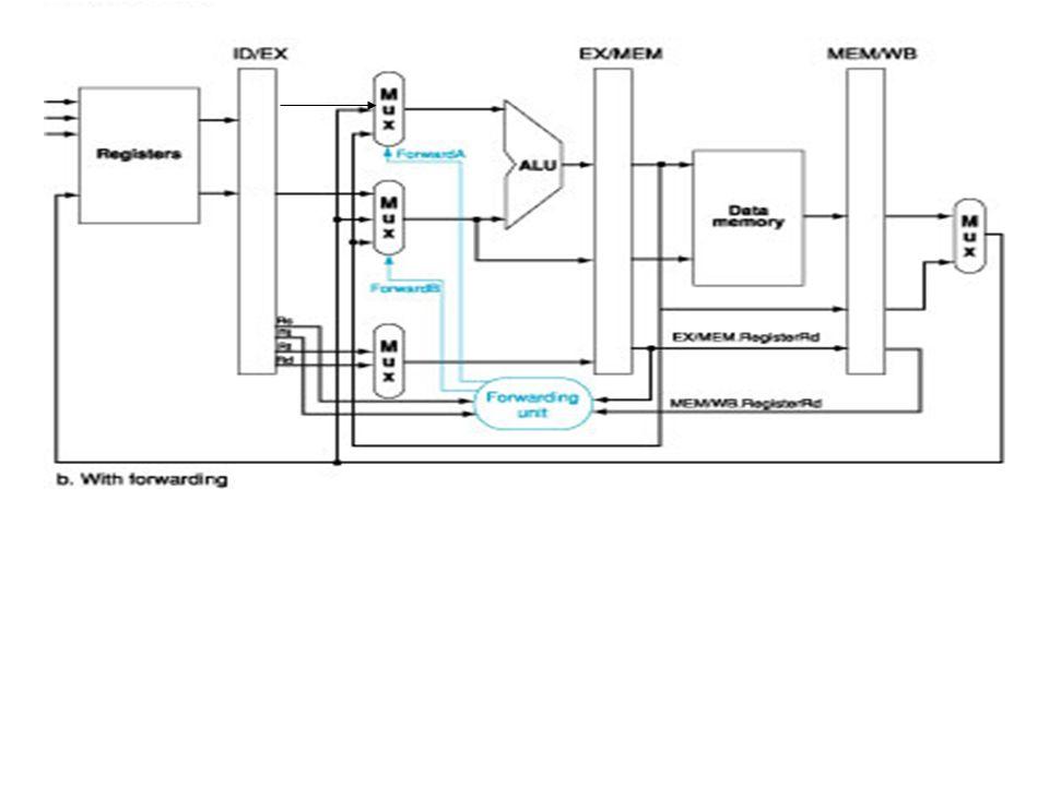 11 Hardware per la propagazione ALU e registri di pipeline senza propagazione ALU e registri di pipeline con propagazione - Unità di propagazione (for