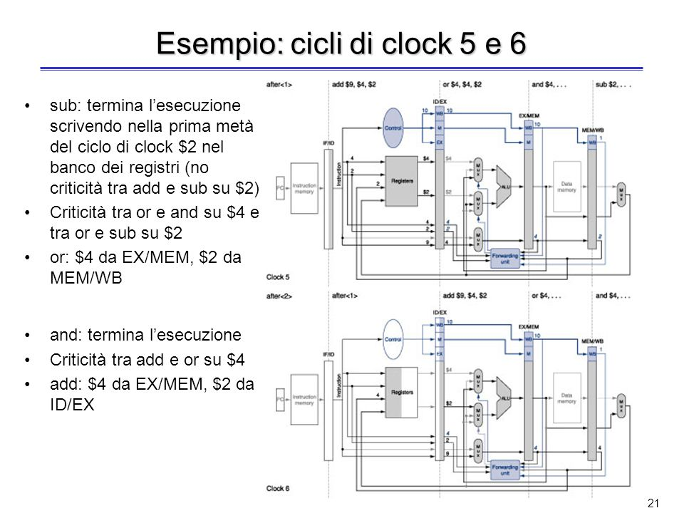 20 Esempio: cicli di clock 3 e 4 or: entra nella pipeline Nessuna criticità and: in ID/EX vengono scritti $2, $5, 2, 5, e 4 (numeri dei registri) add: entra nella pipeline Criticità tra and e sub su $2 and: $2 da EX/MEM, $5 da ID/EX or $4, $4, $2 and $4, $2, $5