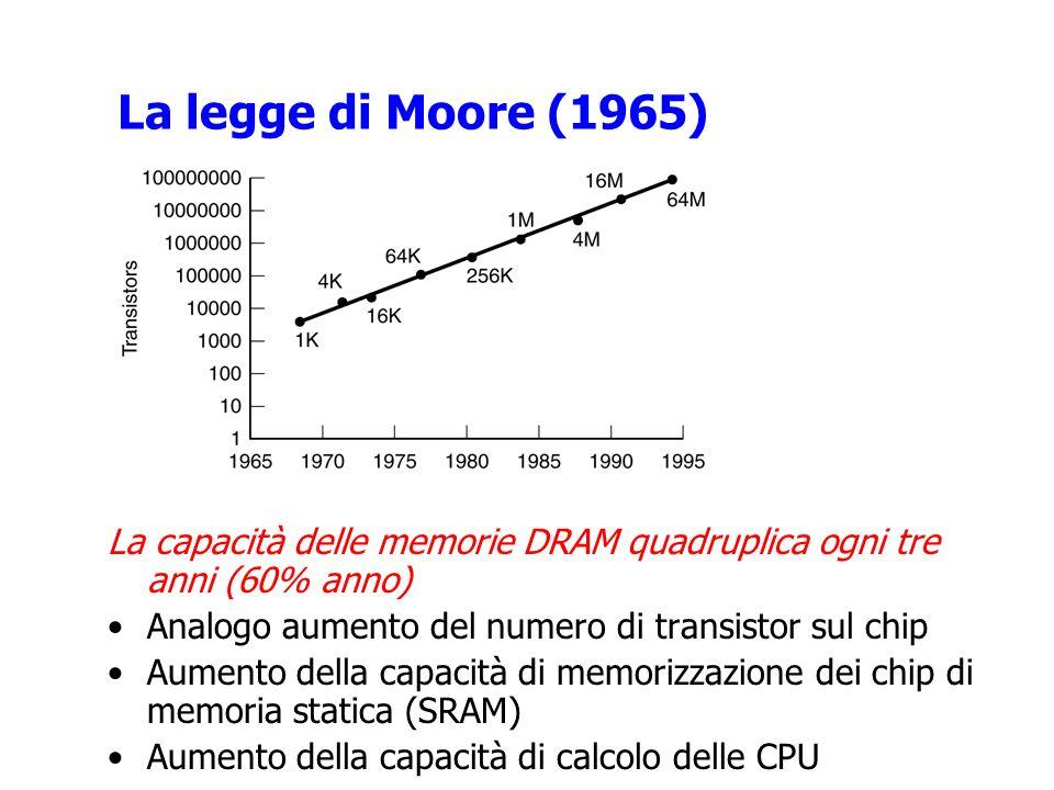 La legge di Moore (1965) La capacità delle memorie DRAM quadruplica ogni tre anni (60% anno) Analogo aumento del numero di transistor sul chip Aumento della capacità di memorizzazione dei chip di memoria statica (SRAM) Aumento della capacità di calcolo delle CPU