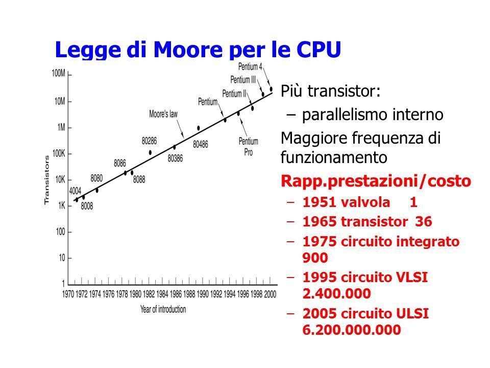 Legge di Moore per le CPU Più transistor: –parallelismo interno Maggiore frequenza di funzionamento Rapp.prestazioni/costo –1951 valvola 1 –1965 transistor 36 –1975 circuito integrato 900 –1995 circuito VLSI 2.400.000 –2005 circuito ULSI 6.200.000.000