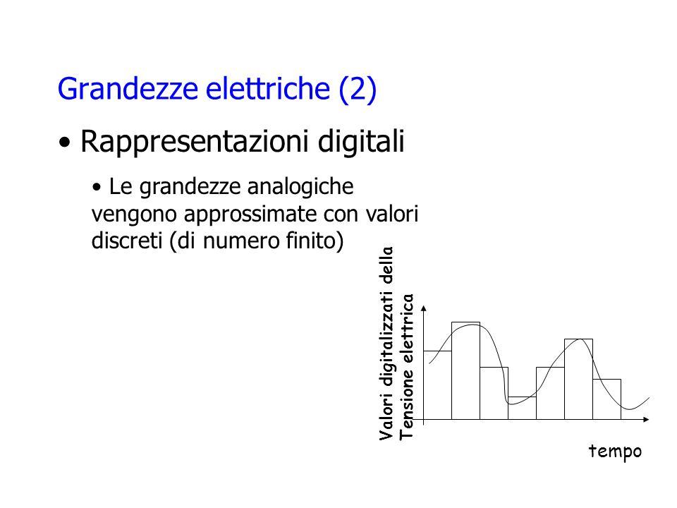Grandezze elettriche (2) Valori digitalizzati della Tensione elettrica tempo Rappresentazioni digitali Le grandezze analogiche vengono approssimate con valori discreti (di numero finito)