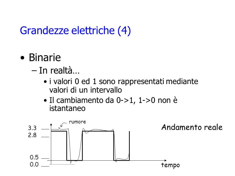 Grandezze elettriche (4) Binarie –In realtà… i valori 0 ed 1 sono rappresentati mediante valori di un intervallo Il cambiamento da 0->1, 1->0 non è istantaneo tempo 3.3 2.8 0.5 0.0 Andamento reale rumore