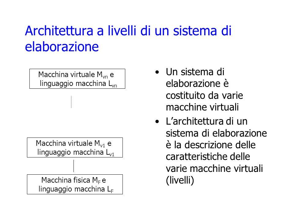 Architettura a livelli di un sistema di elaborazione Un sistema di elaborazione è costituito da varie macchine virtuali Larchitettura di un sistema di elaborazione è la descrizione delle caratteristiche delle varie macchine virtuali (livelli) Macchina fisica M F e linguaggio macchina L F Macchina virtuale M v1 e linguaggio macchina L v1 Macchina virtuale M vn e linguaggio macchina L vn