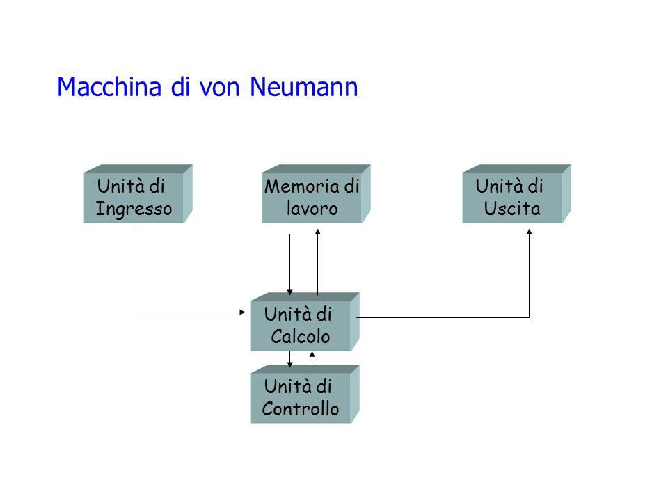 Macchina di von Neumann Unità di Calcolo Unità di Controllo Memoria di lavoro Unità di Ingresso Unità di Uscita