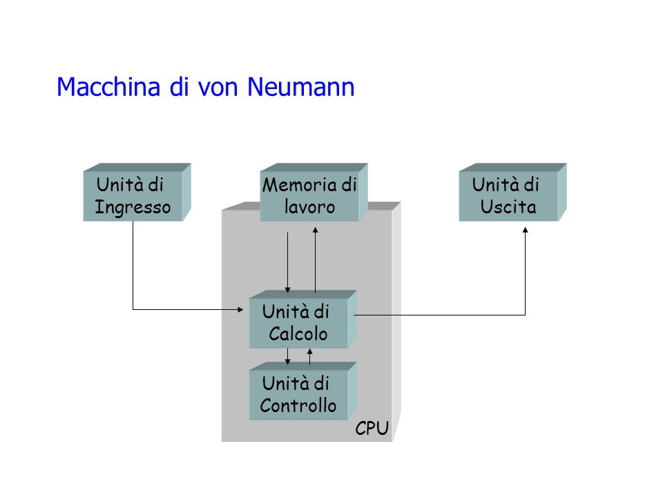 Macchina di von Neumann Unità di Calcolo Unità di Controllo Memoria di lavoro Unità di Ingresso Unità di Uscita CPU