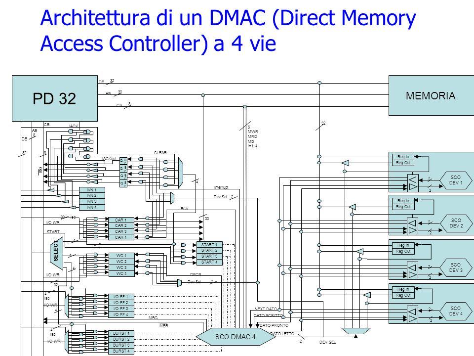 II Generazione: Supercomputer Macchine molto potenti dedicate al number crunching 10 volte più veloci del 7090 Architettura molto sofisticata Parallelismo allinterno della CPU Nicchia di mercato molto specifica (resta vero anche oggi) CDC 6600 (1964) Progettista del CDC 6600 è Seymour Cray, poi fondatore della CRAY
