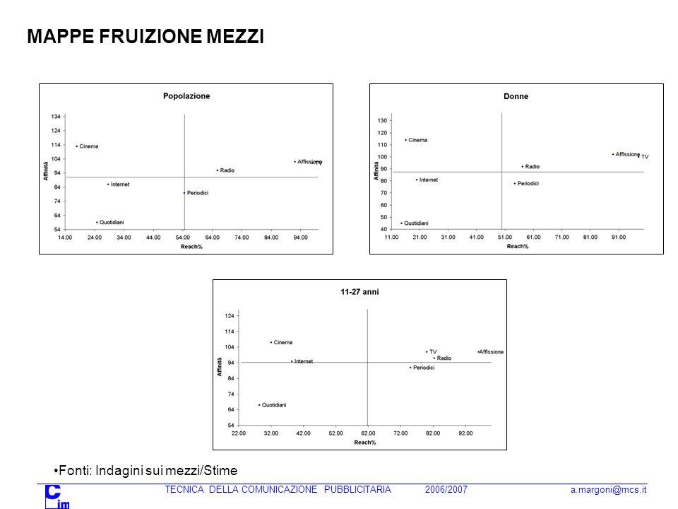 MAPPE FRUIZIONE MEZZI Fonti: Indagini sui mezzi/Stime
