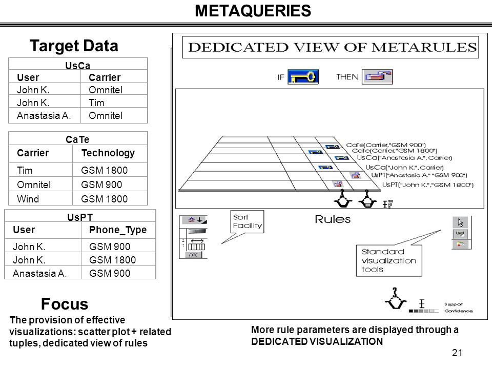 Target Data METAQUERIES More rule parameters are displayed through a DEDICATED VISUALIZATION UsCa UserCarrier John K.Omnitel John K.Tim Anastasia A.Omnitel CaTe CarrierTechnology TimGSM 1800 OmnitelGSM 900 WindGSM 1800 UsPT UserPhone_Type John K.GSM 900 John K.GSM 1800 Anastasia A.GSM 900 The provision of effective visualizations: scatter plot + related tuples, dedicated view of rules Focus 21