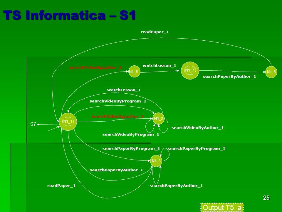 25 TS Informatica – S1 N1_2 searchVideoByProgram_1 searchVideoByAuthor_1 N1_3 searchPaperByProgram_1 N1_1 searchPaperByAuthor_1 S7 searchPaperByProgram_1 readPaper_1 N1_7 N1_8 searchVideoByAuthor_1 watchLesson_1 searchPaperByAuthor_1 readPaper_1 N1_6 watchLesson_1 Output T5_a