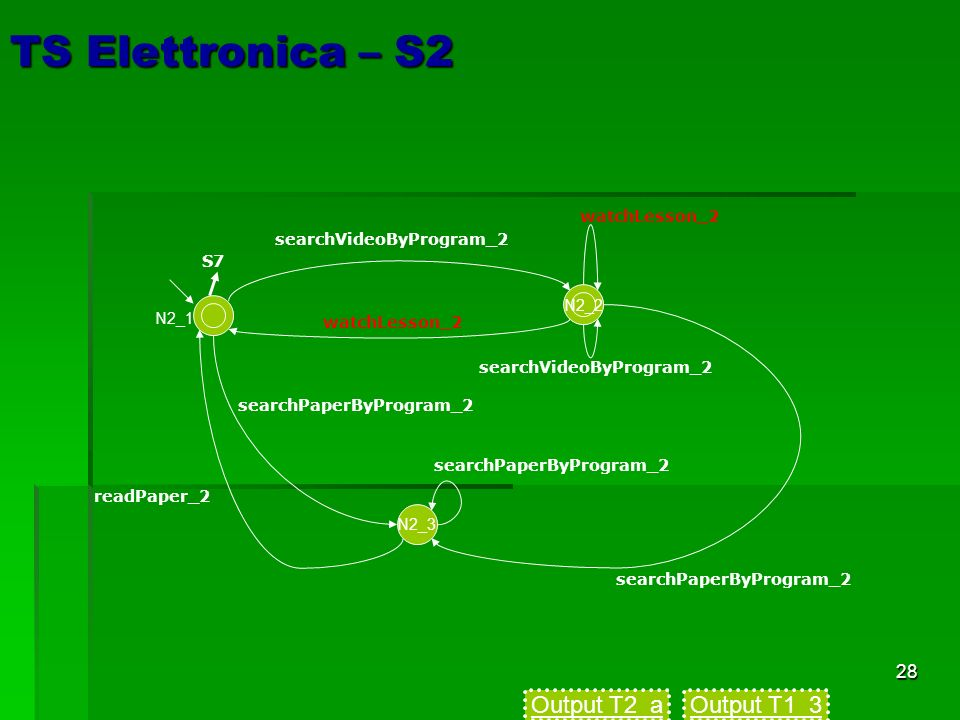 28 TS Elettronica – S2 searchVideoByProgram_2 watchLesson_2 N2_3 searchVideoByProgram_2 searchPaperByProgram_2 readPaper_2 S7 N2_1 watchLesson_2 searc