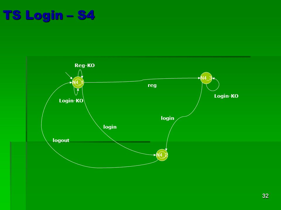 32 TS Login – S4 N4_3 N4_2 Reg-KO reg Login-KO login Login-KO N4_1 logout