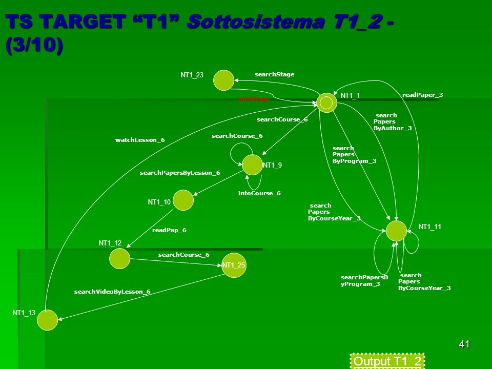 41 TS TARGET T1 Sottosistema T1_2 - (3/10) search Papers ByCourseYear_3 searchCourse_6 watchLesson_6 readPaper_3 searchPapersB yProgram_3 search Papers ByAuthor_3 search Papers ByProgram_3 search Papers ByCourseYear_3 searchVideoByLesson_6 readPap_6 searchPapersByLesson_6 searchCourse_6 infoCourse_6 NT1_1 NT1_9 NT1_10 NT1_12 NT1_13 NT1_11 searchStage infoStage NT1_23 NT1_25 searchCourse_6 Output T1_2