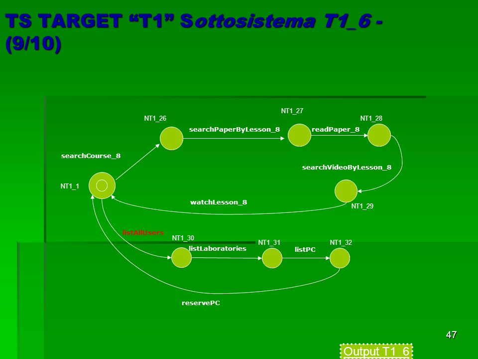 47 TS TARGET T1 Sottosistema T1_6 - (9/10) NT1_1 searchCourse_8 searchPaperByLesson_8readPaper_8 searchVideoByLesson_8 watchLesson_8 listAllUsers list