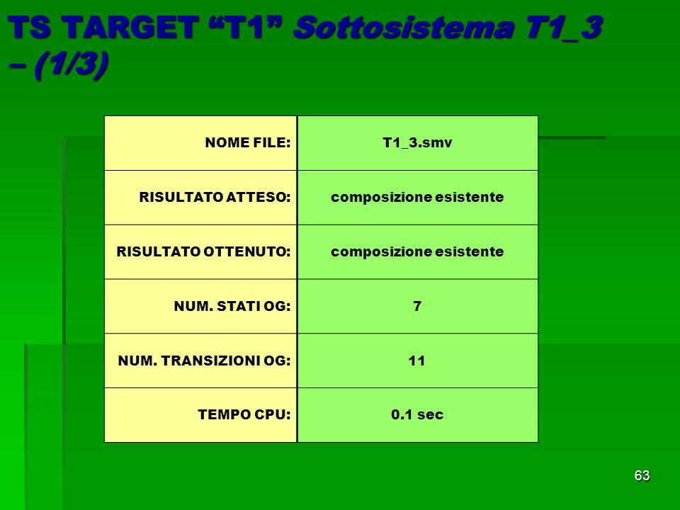 63 TS TARGET T1 Sottosistema T1_3 – (1/3) NOME FILE: T1_3.smv RISULTATO ATTESO:composizione esistente RISULTATO OTTENUTO:composizione esistente NUM.