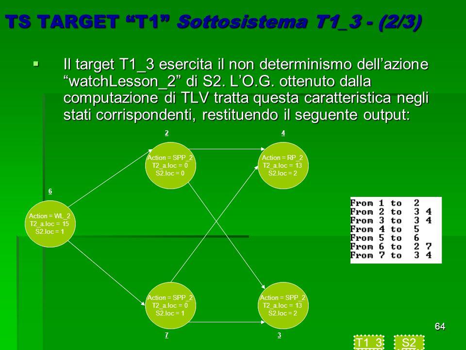 64 TS TARGET T1 Sottosistema T1_3 - (2/3) Il target T1_3 esercita il non determinismo dellazione watchLesson_2 di S2.