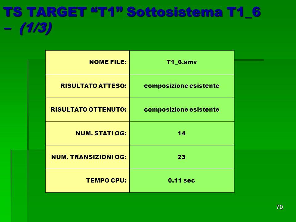 70 TS TARGET T1 Sottosistema T1_6 – (1/3) NOME FILE: T1_6.smv RISULTATO ATTESO:composizione esistente RISULTATO OTTENUTO:composizione esistente NUM.
