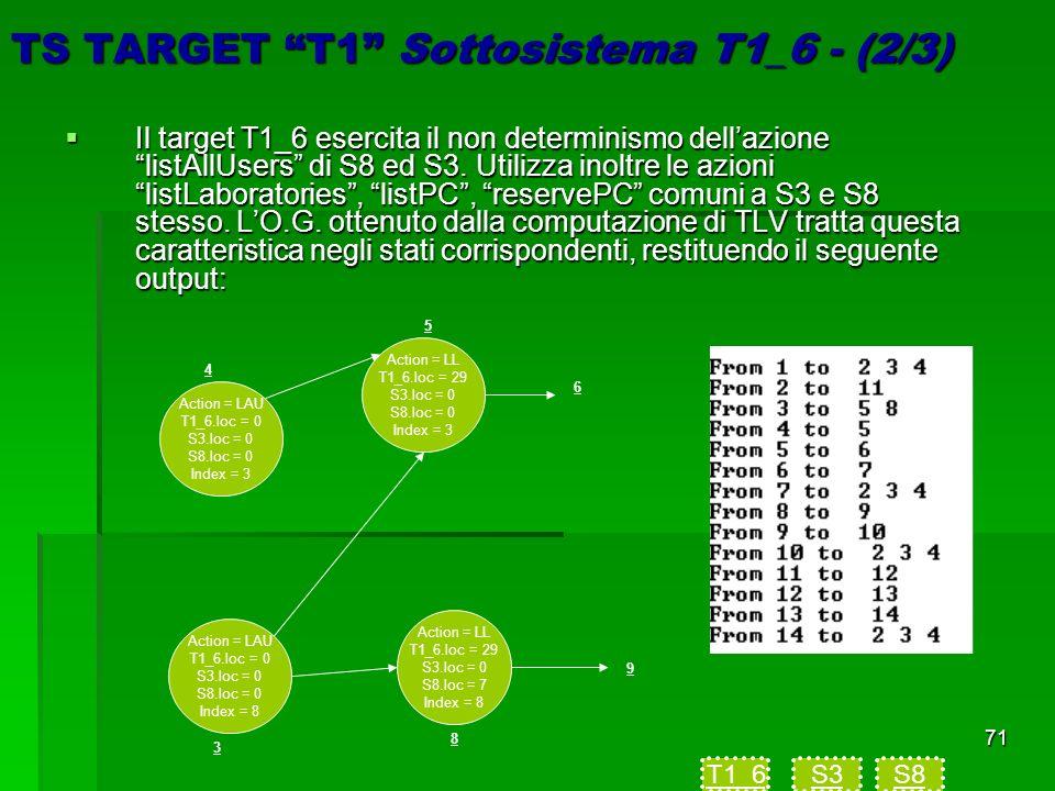 71 TS TARGET T1 Sottosistema T1_6 - (2/3) Il target T1_6 esercita il non determinismo dellazione listAllUsers di S8 ed S3.