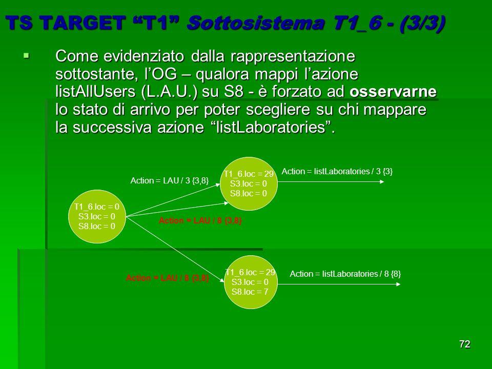 72 TS TARGET T1 Sottosistema T1_6 - (3/3) Come evidenziato dalla rappresentazione sottostante, lOG – qualora mappi lazione listAllUsers (L.A.U.) su S8 - è forzato ad osservarne lo stato di arrivo per poter scegliere su chi mappare la successiva azione listLaboratories.