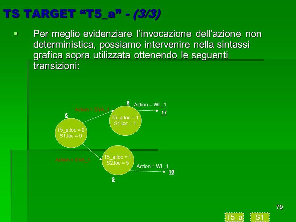 79 TS TARGET T5_a - (3/3) Per meglio evidenziare linvocazione dellazione non deterministica, possiamo intervenire nella sintassi grafica sopra utilizzata ottenendo le seguenti transizioni: Per meglio evidenziare linvocazione dellazione non deterministica, possiamo intervenire nella sintassi grafica sopra utilizzata ottenendo le seguenti transizioni: T5_aS1 T5_a.loc = 0 S1.loc = 0 T5_a.loc = 1 S1.loc = 1 T5_a.loc = 1 S2.loc = 5 6 8 9 10 17 Action = SVA_1 Action = WL_1