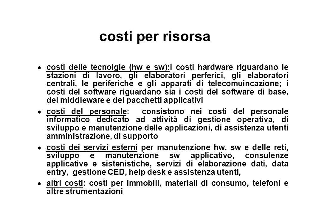 costi di soluzioni di network e system management