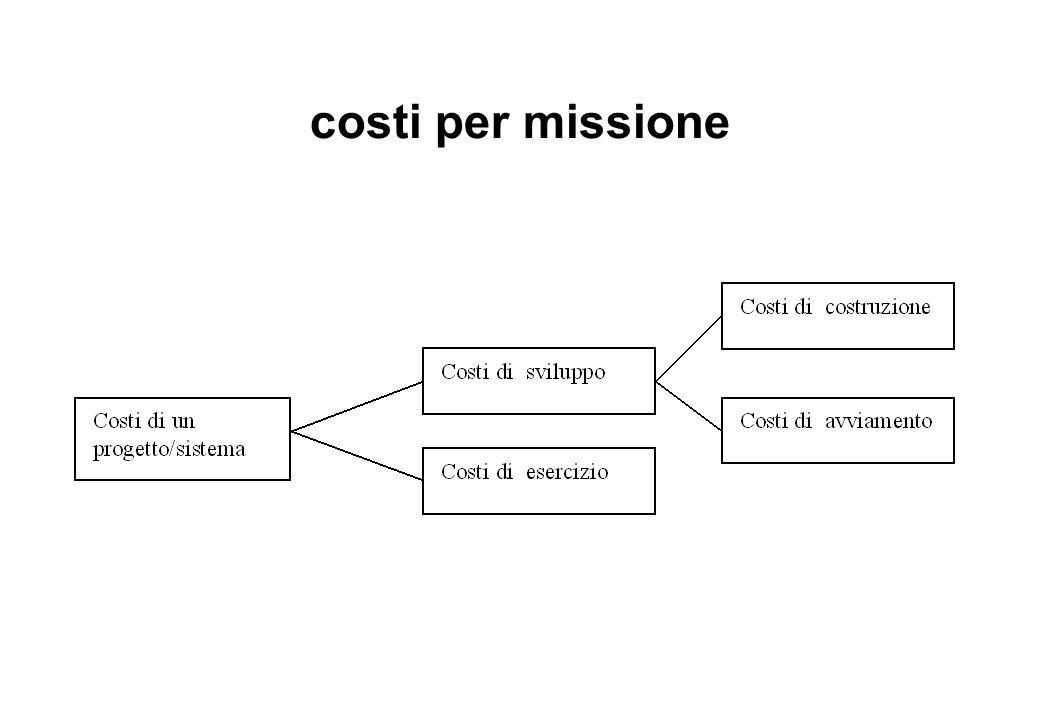 prezzi medi di sistemi midrange per fascia di utenti (configurazioni per applicazioni OLTP)