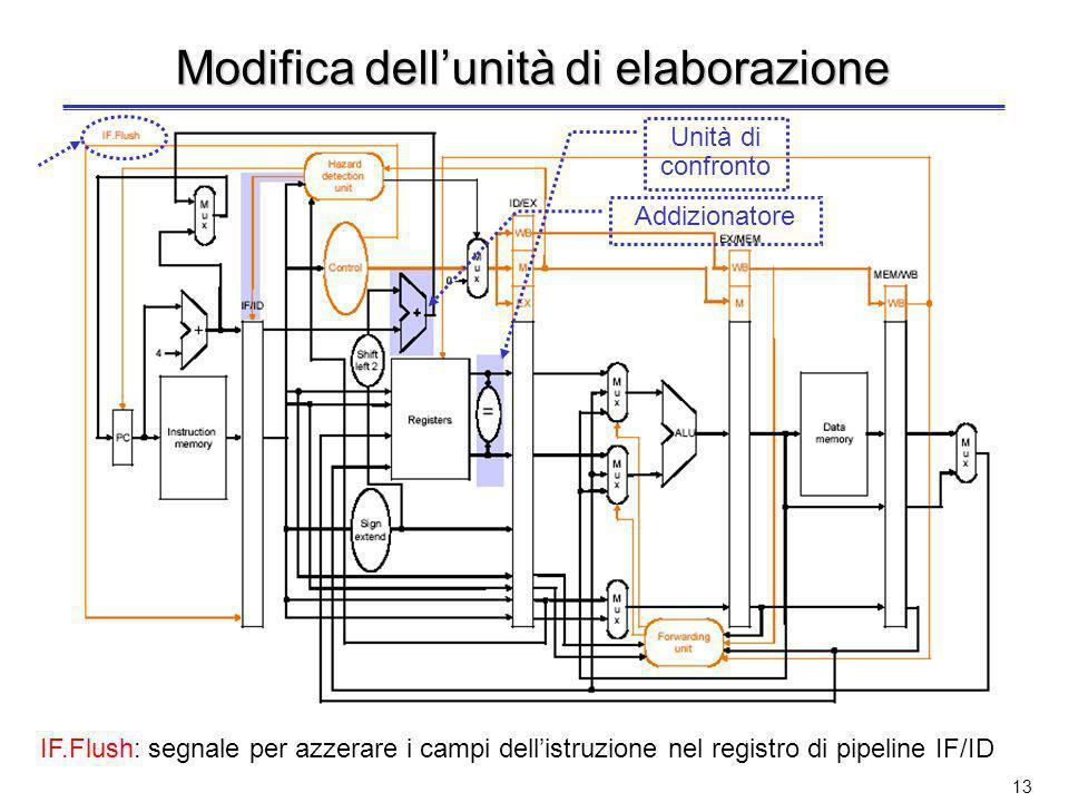 12 Riduzione dei tempi (3) 3.Per aggiornare il PC –Si sposta nello stadio IF la porta AND con ingressi il segnale di controllo Branch e luscita dellun