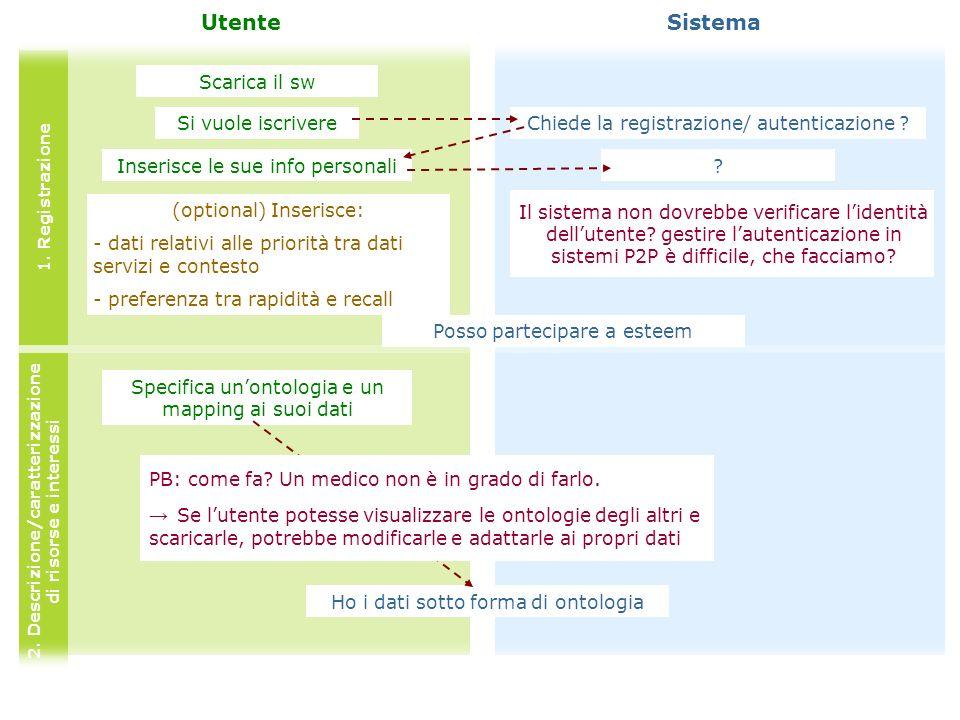 Scarica il sw UtenteSistema Chiede la registrazione/ autenticazione .