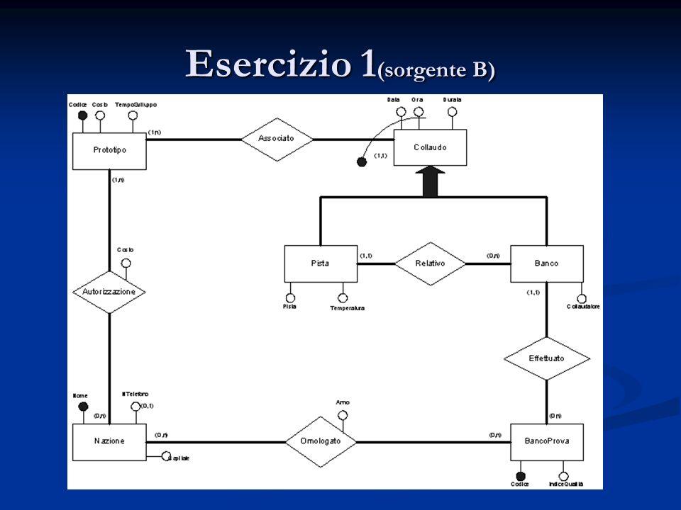 Esercizio 1 (sorgente B)