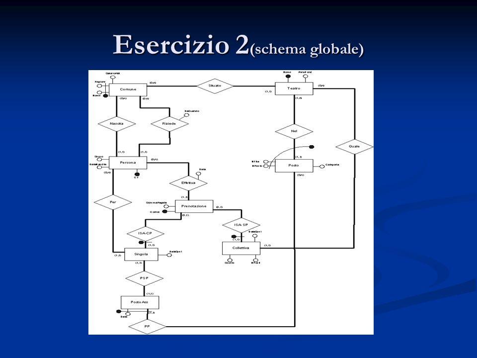 Esercizio 2 (schema globale)